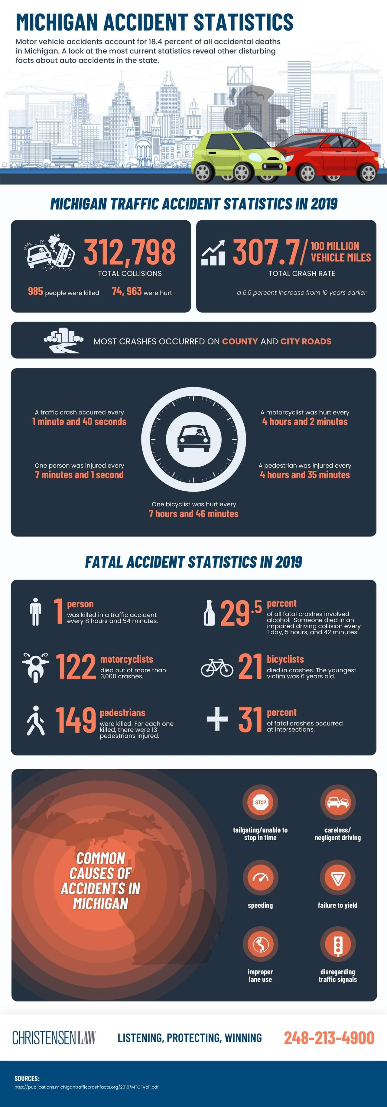 Michigan Accident Statistics - Christensen Law